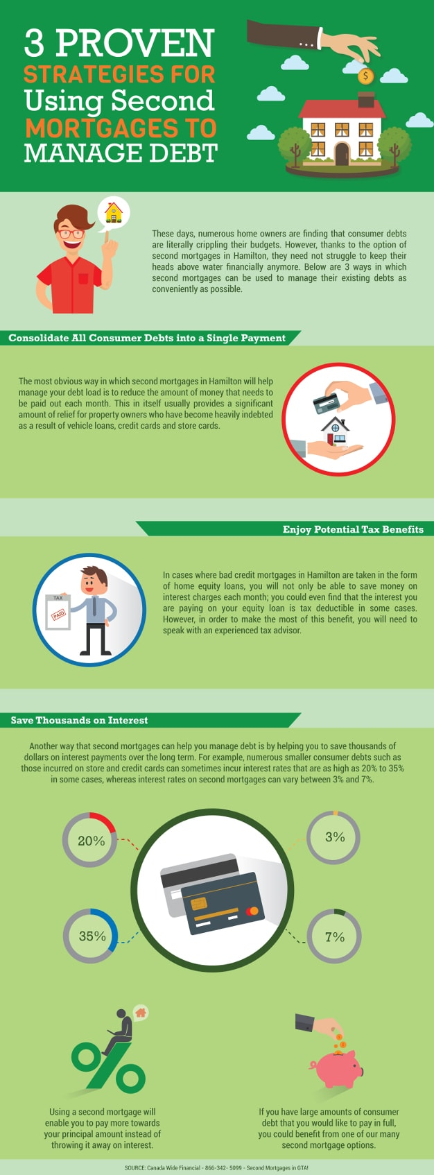 3 Proven Strategies for Using Second Mortgages to Manage Debt - Infographic