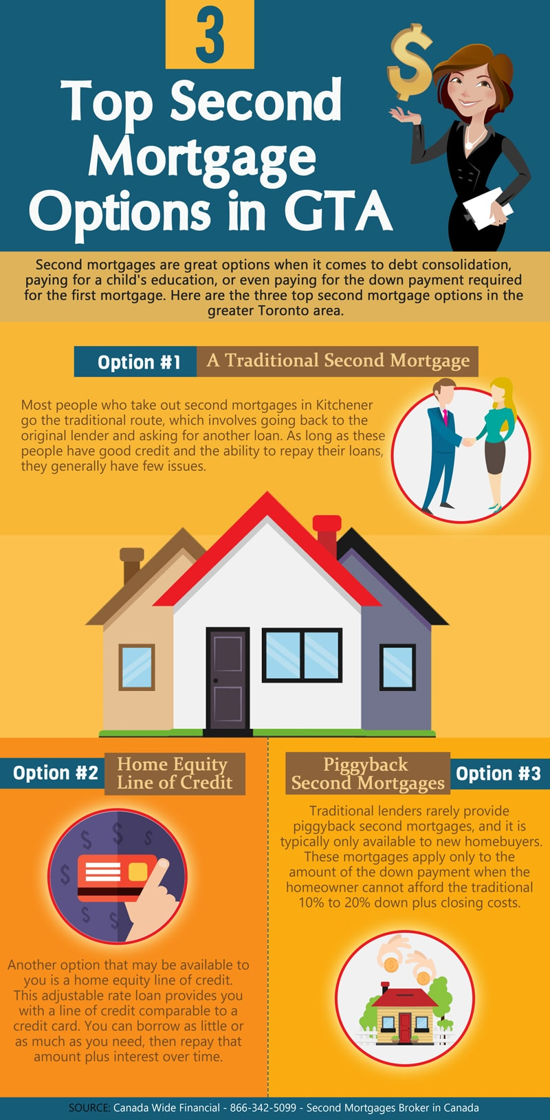 3 Top Second Mortgage Options in GTA - Infographic