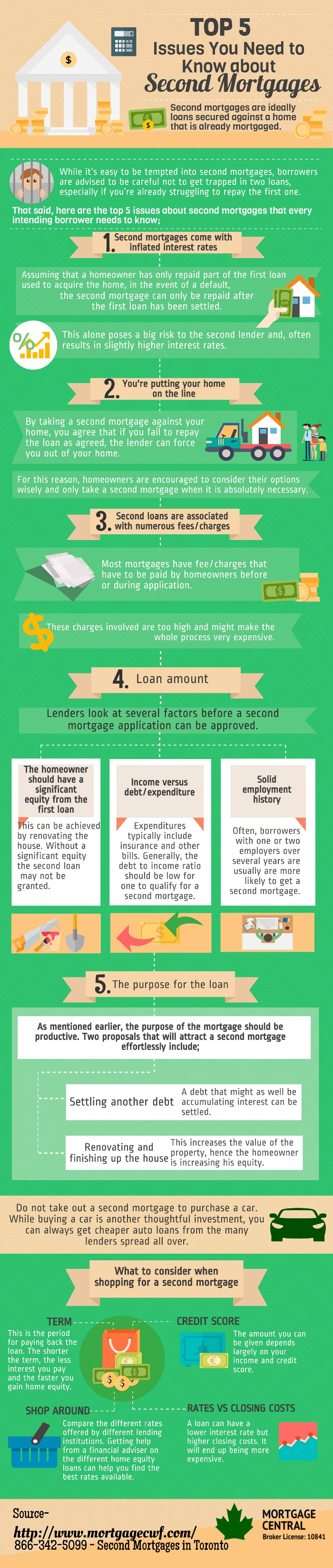Top 5 Facts about Second Mortgages