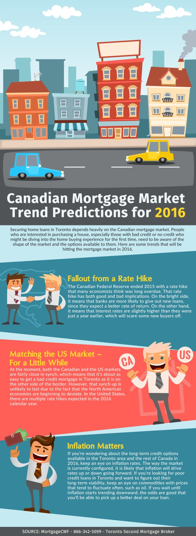 Canadian Mortgage Market Trend Predictions for 2016