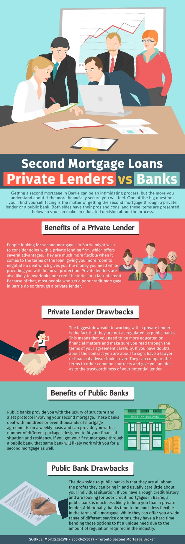 Second Mortgage Loans: Private Lenders vs Banks - Infographic