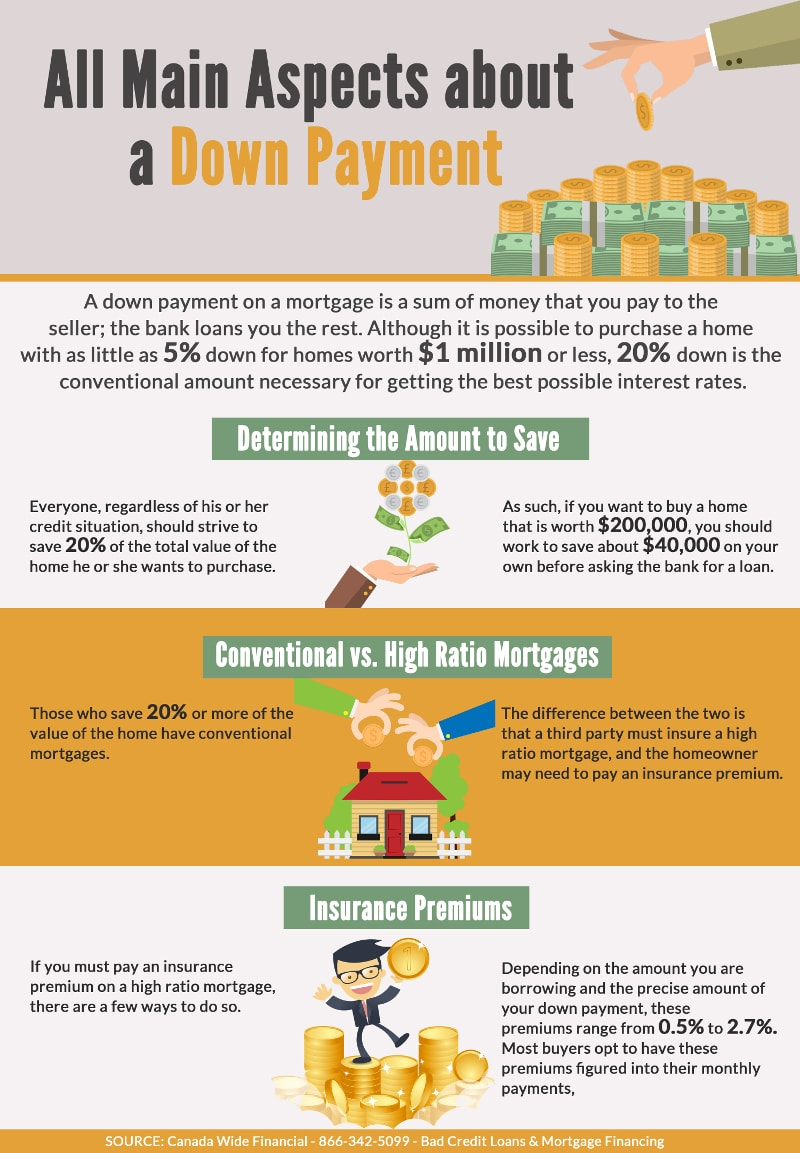 Main Aspects about a Down Payment - Infographic