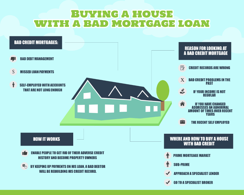 Tips to Buy a House with a Bad Mortgage Loan