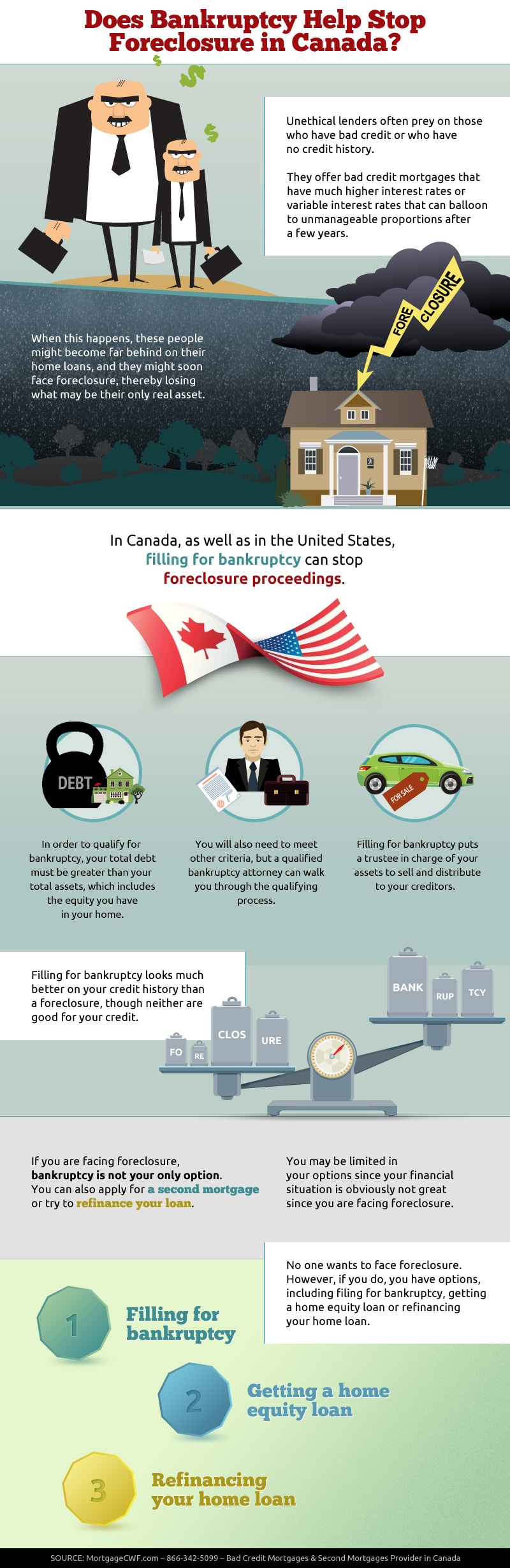 Does Bankruptcy Help Stop Foreclosure in Canada - Infographic