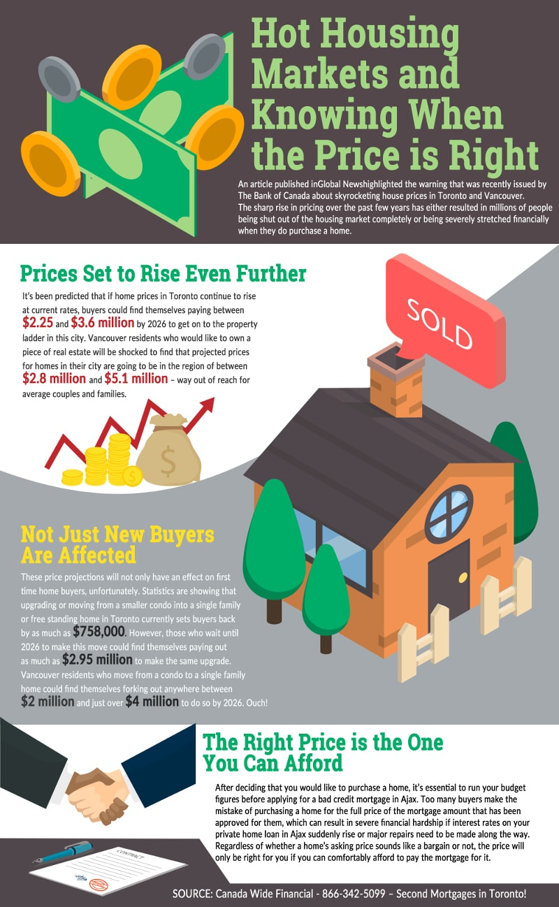 Hot Housing Markets and Knowing When the Price is Right - Infographic