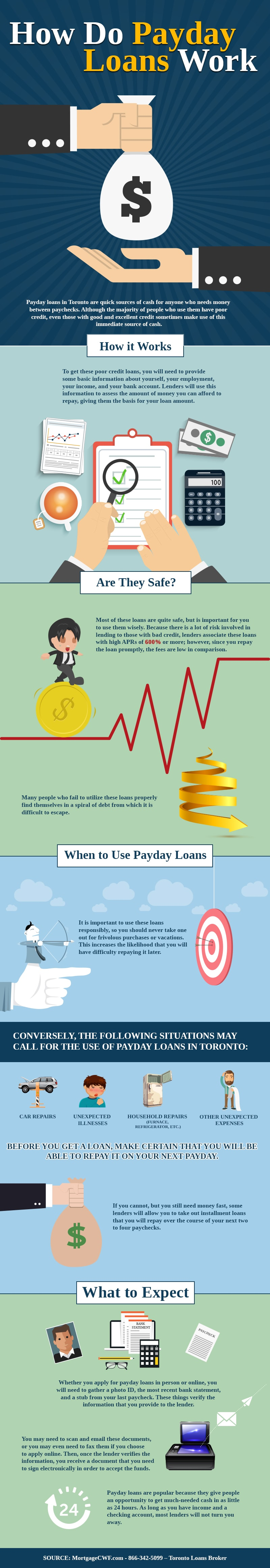 How Do Payday Loans Work - Infographic