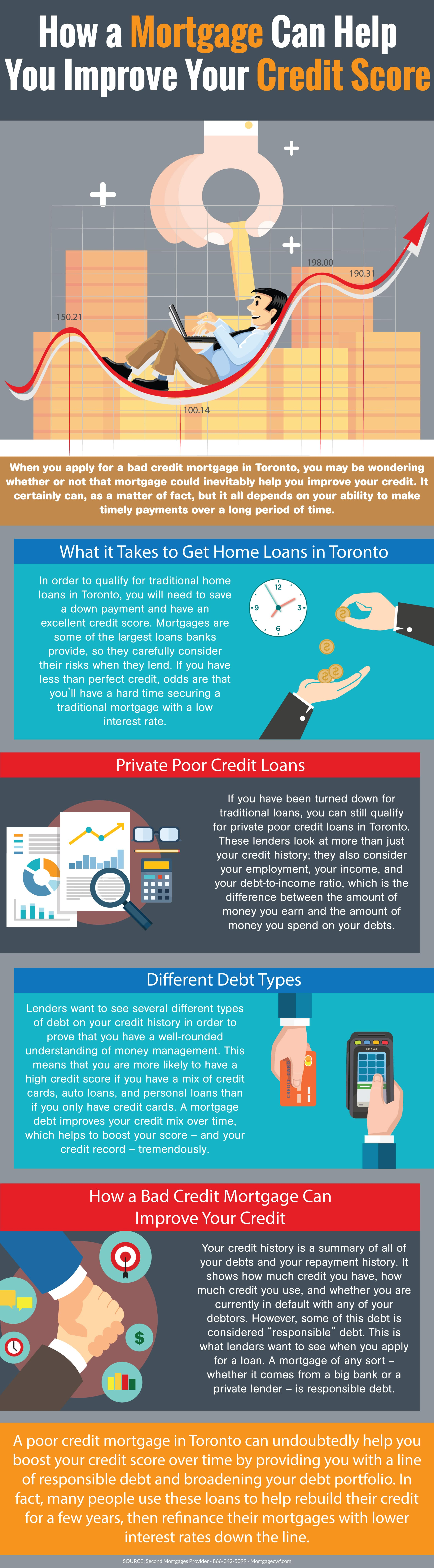 How a Mortgage Can Help You Improve Your Credit Score - Infographic