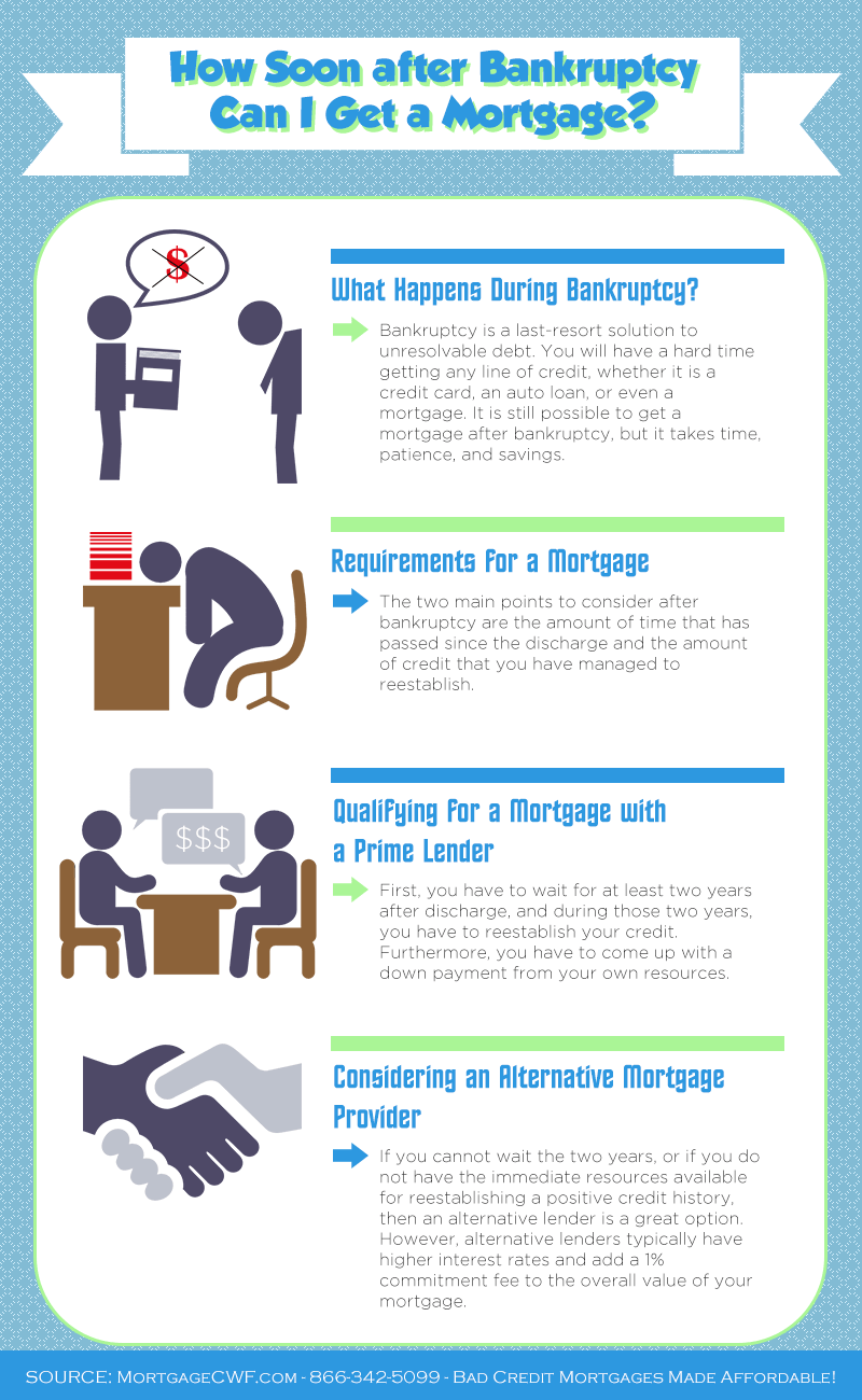 How to Get a Mortgage after Bankruptcy - Infographic