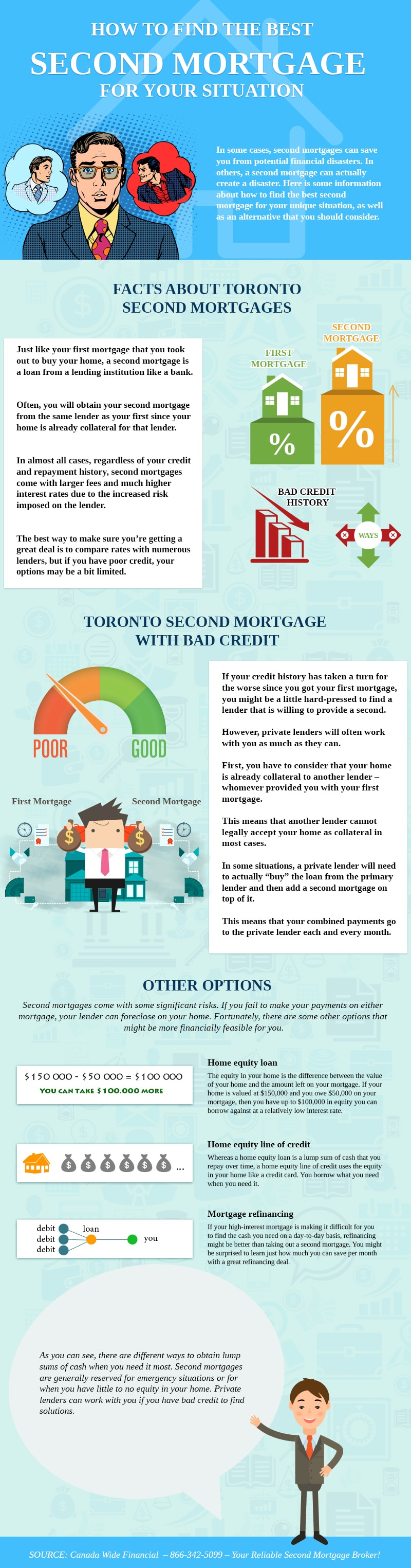 How to Find the Best Second Mortgage for Your Situation - Infographic