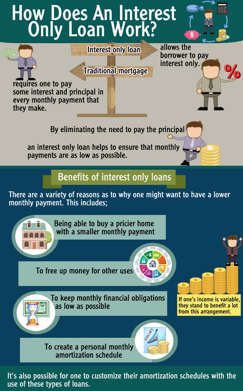 Interest Only Loans Advantages - Canada Wide Financial Infographics