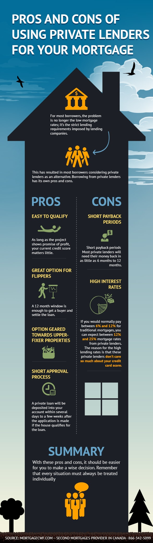 Pros and Cons of Using private Lenders for your Mortgage - Infographic