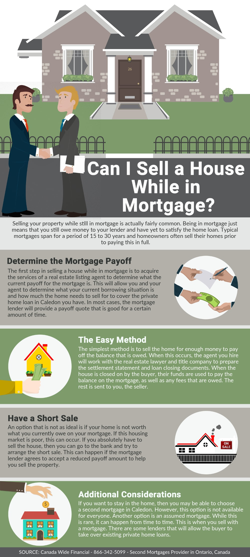 Can I Sell a House While in Mortgage? - Infographic