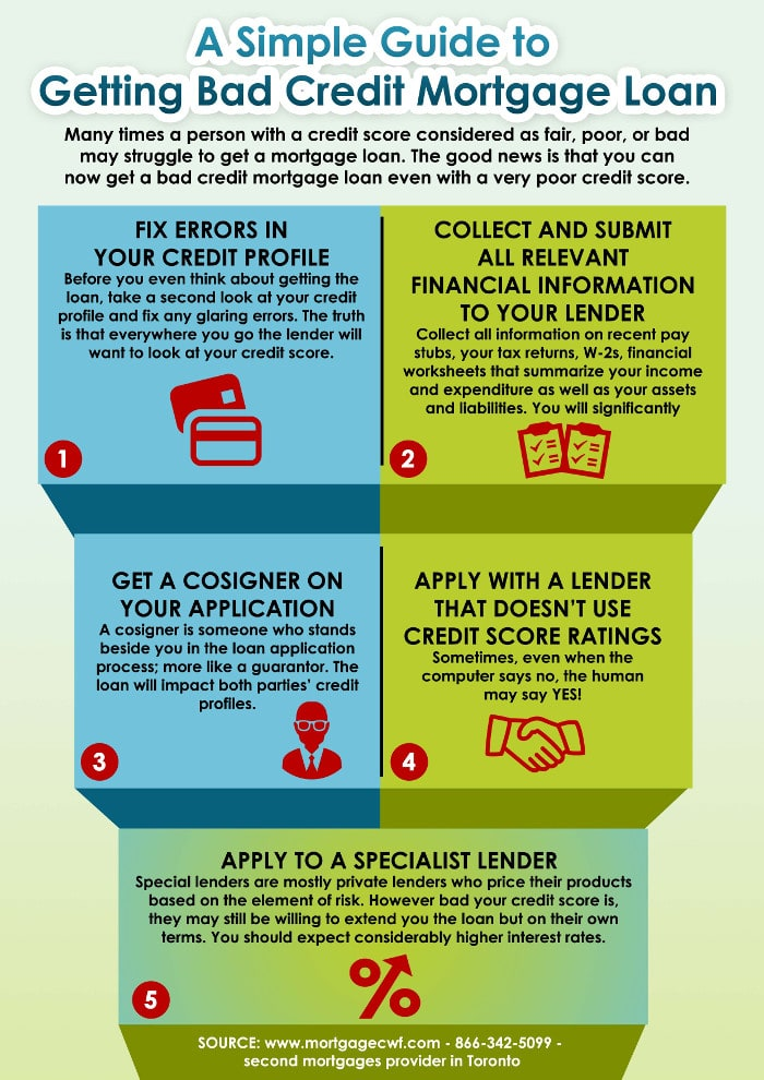 A Simple Guide to Getting Bad Credit Mortgage Loan