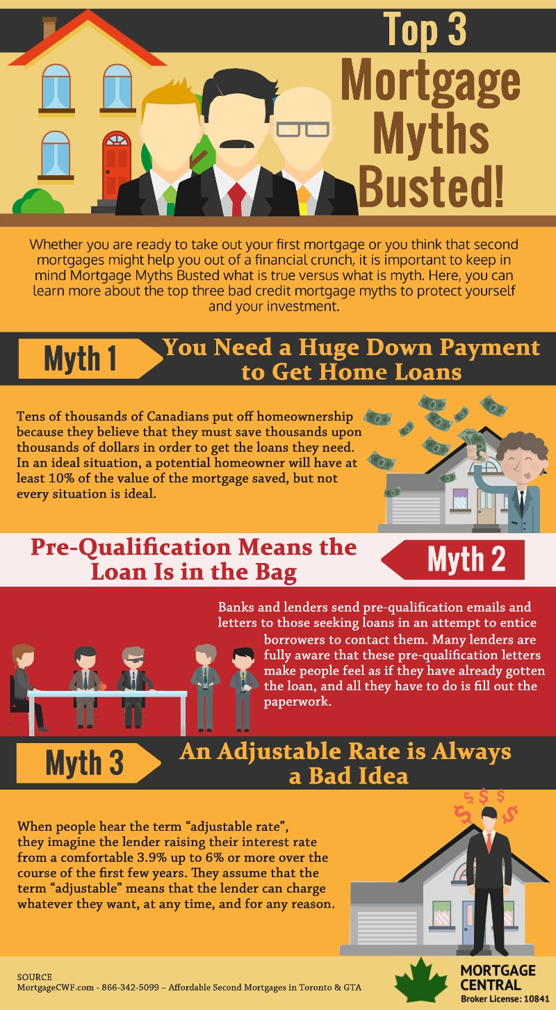 Top 3 Mortgage Myths Busted - Infographic