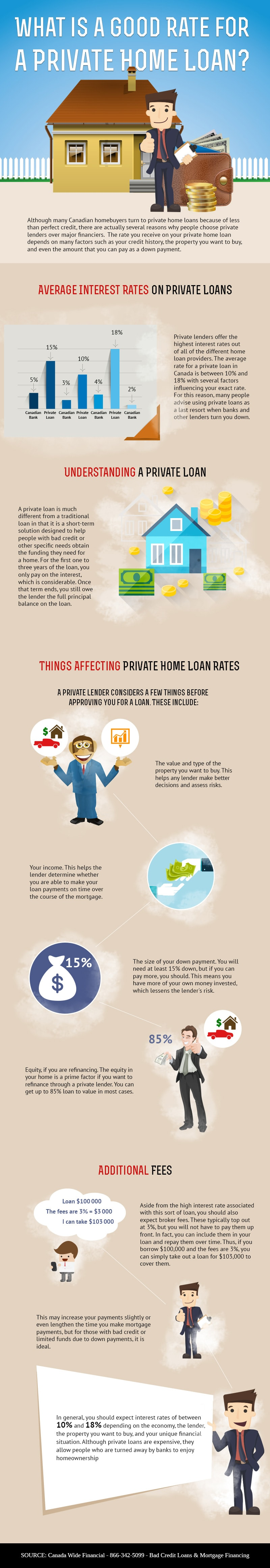 What is a Good Rate for a Private Home Loan?