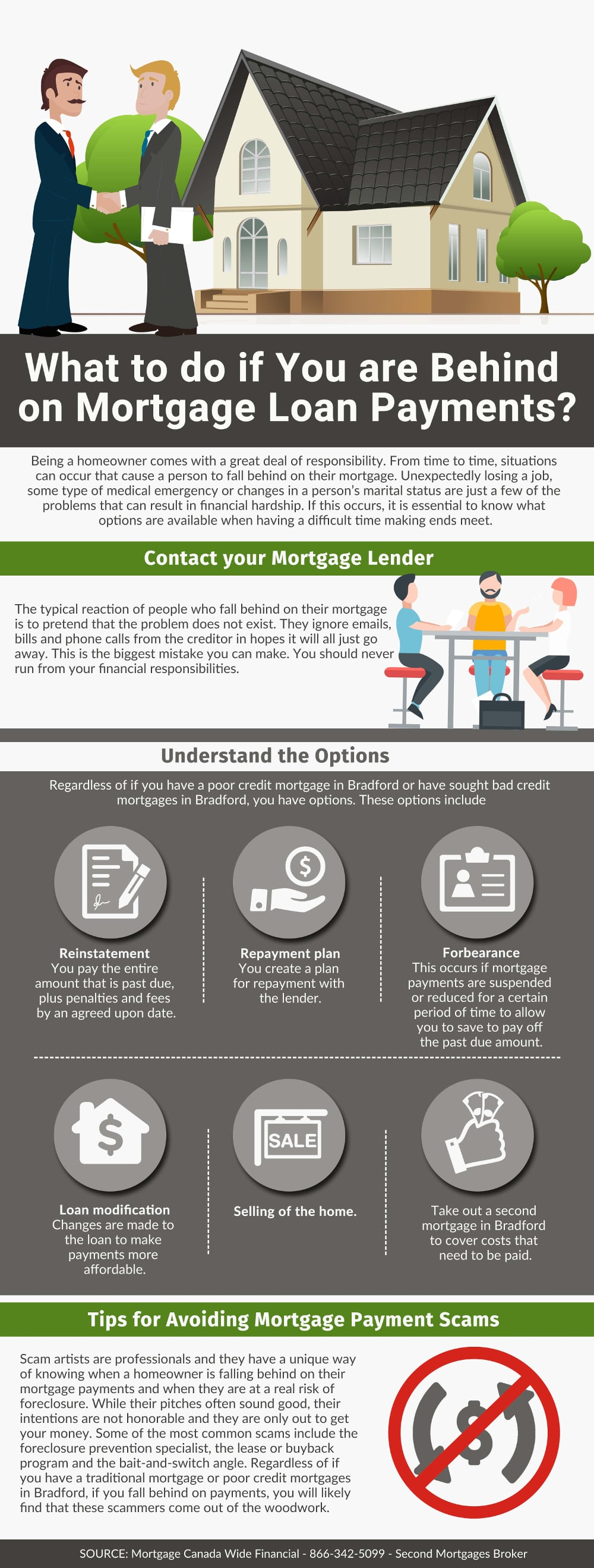 What to do if You are Behind on Mortgage Loan Payments? - Infographic
