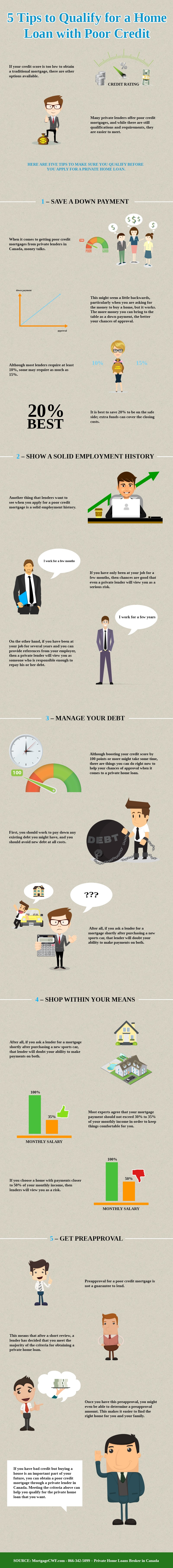 5 Tips to Qualify for a Home Loan with Poor Credit - Infographic