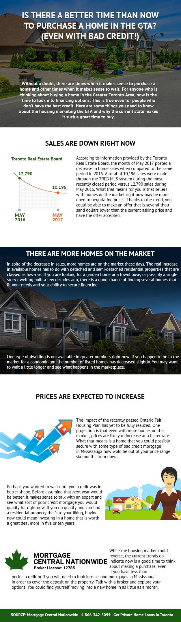 Is There a Better Time Than Now to Purchase a Home in the GTA? - Infographic