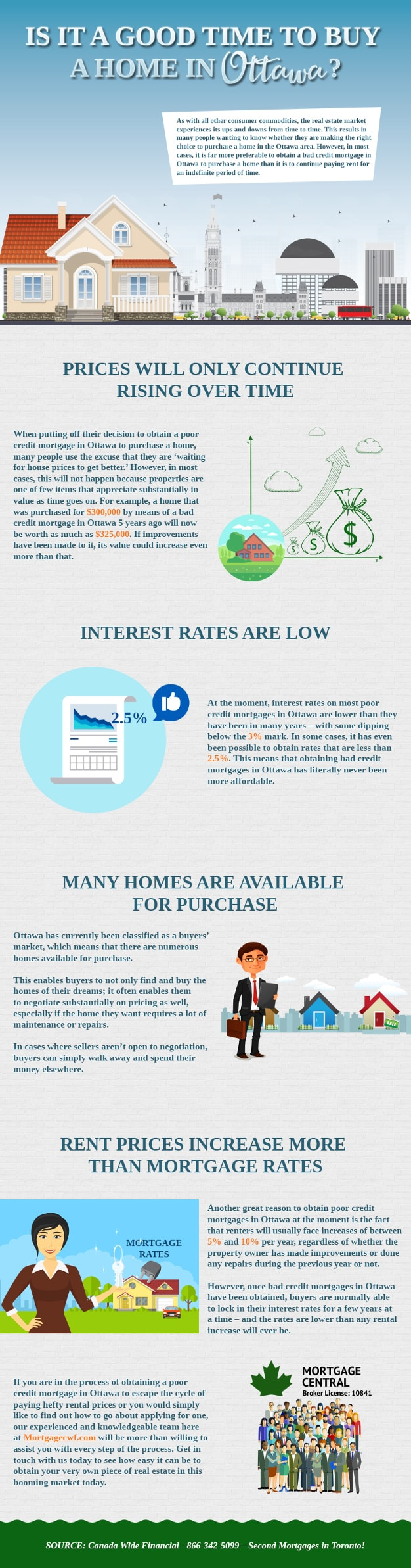 Is it a Good Time to Buy a Home in Ottawa - Infographic
