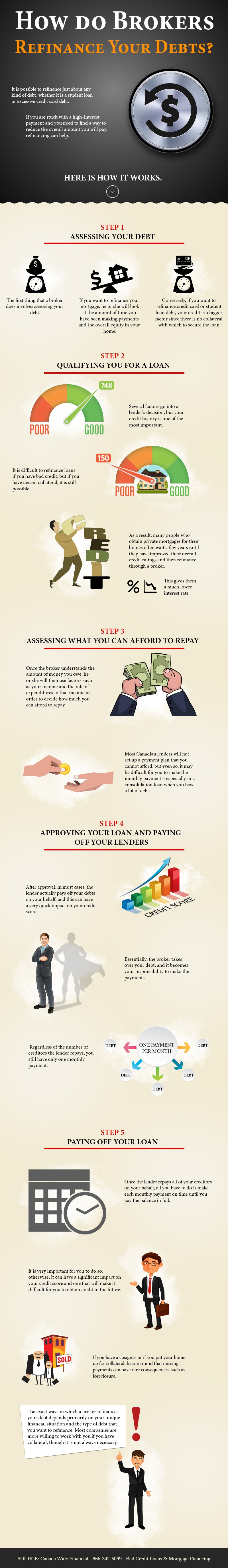 How do Brokers Refinance Your Debts - Infographic