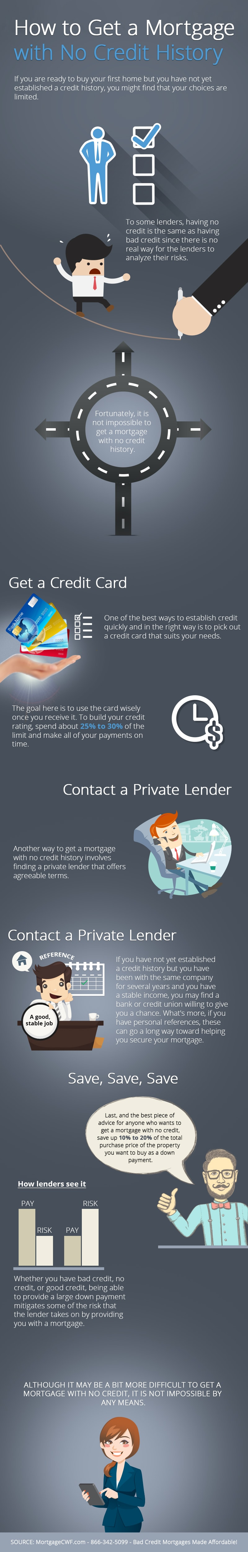 Tips on Getting a Mortgage with No Credit History - Infographic