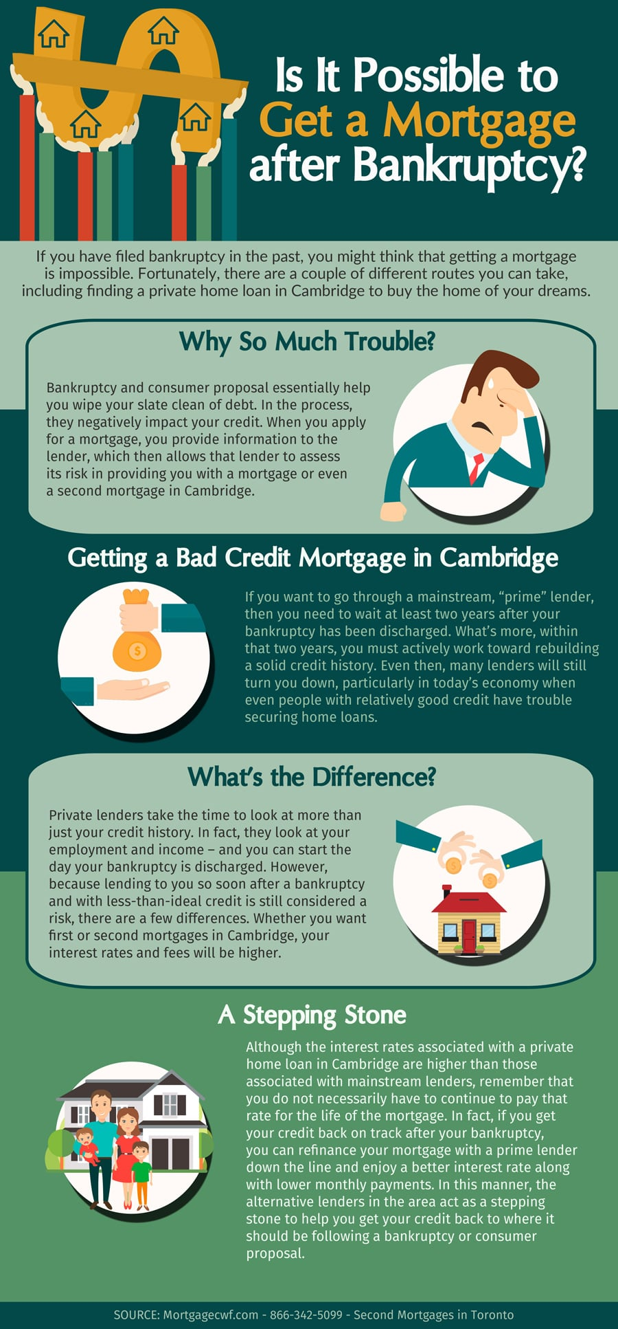 Is It Possible to Get a Mortgage after Bankruptcy - Infographic