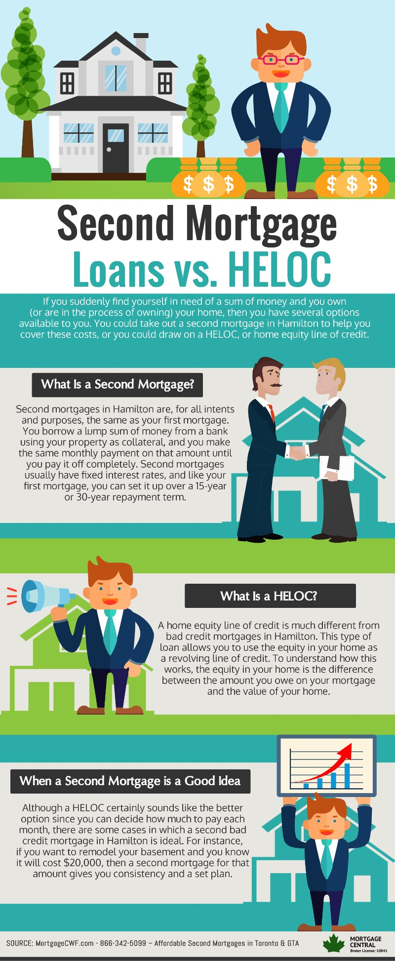 Second Mortgage Loans vs. HELOC - Infographic