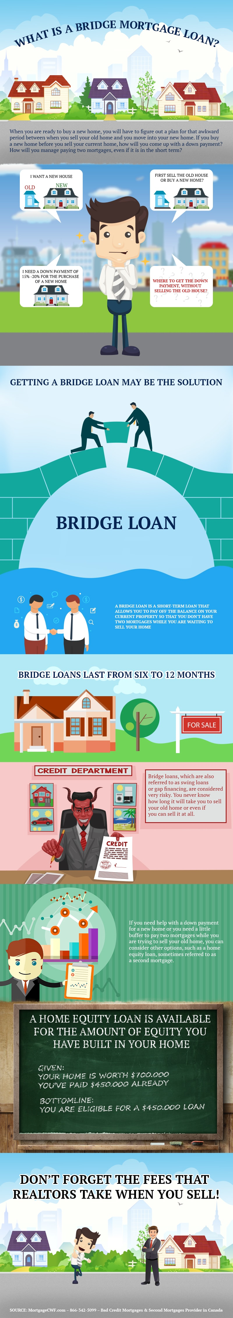 What is a Bridge Mortgage Loan - Infographic