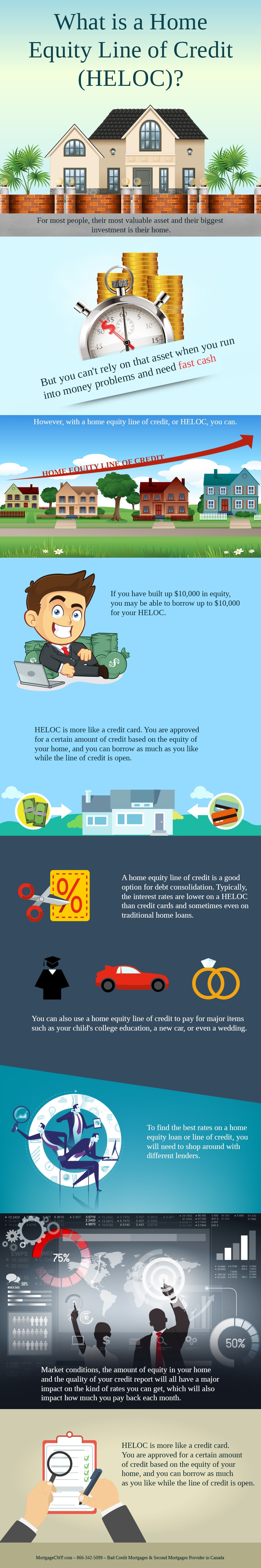 What is a Home Equity Line of Credit - Infographic