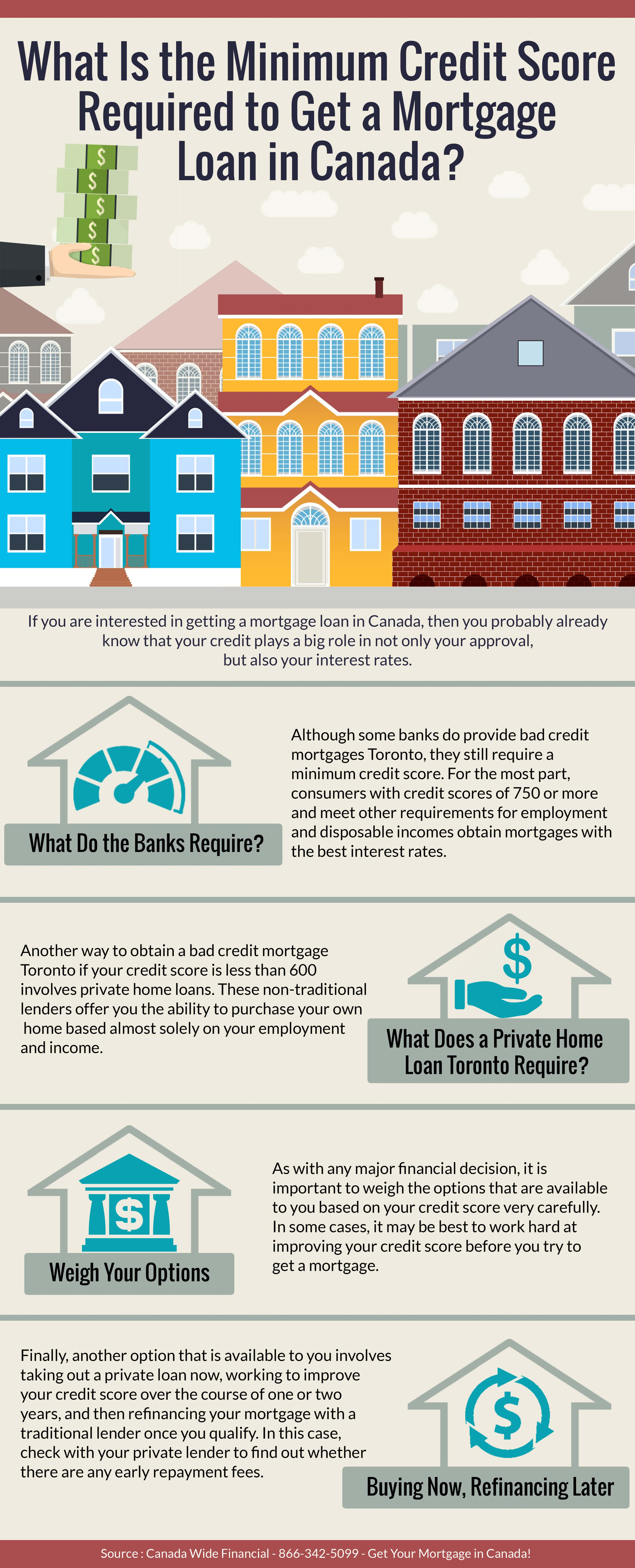 Minimum Credit Score Required to Get a Mortgage Loan in Canada - Infographic
